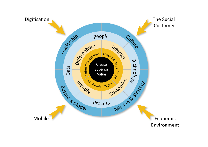 What is Customer Value and How Can You Create It?