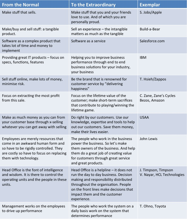 Examples of Contextual Shifts