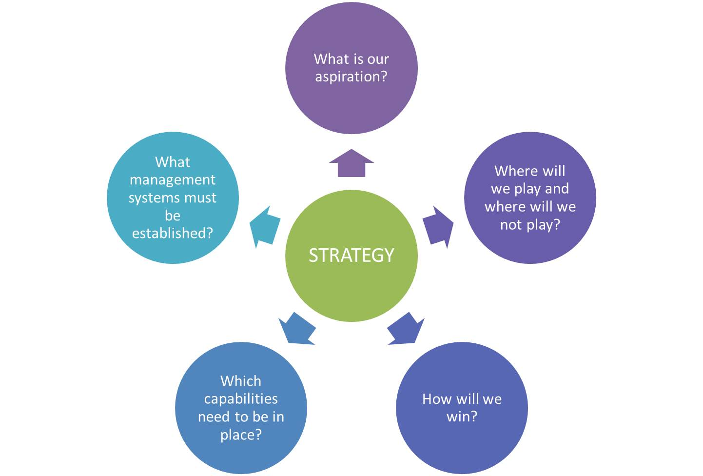 integrated question leadership