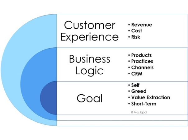 Dominant Model of CX