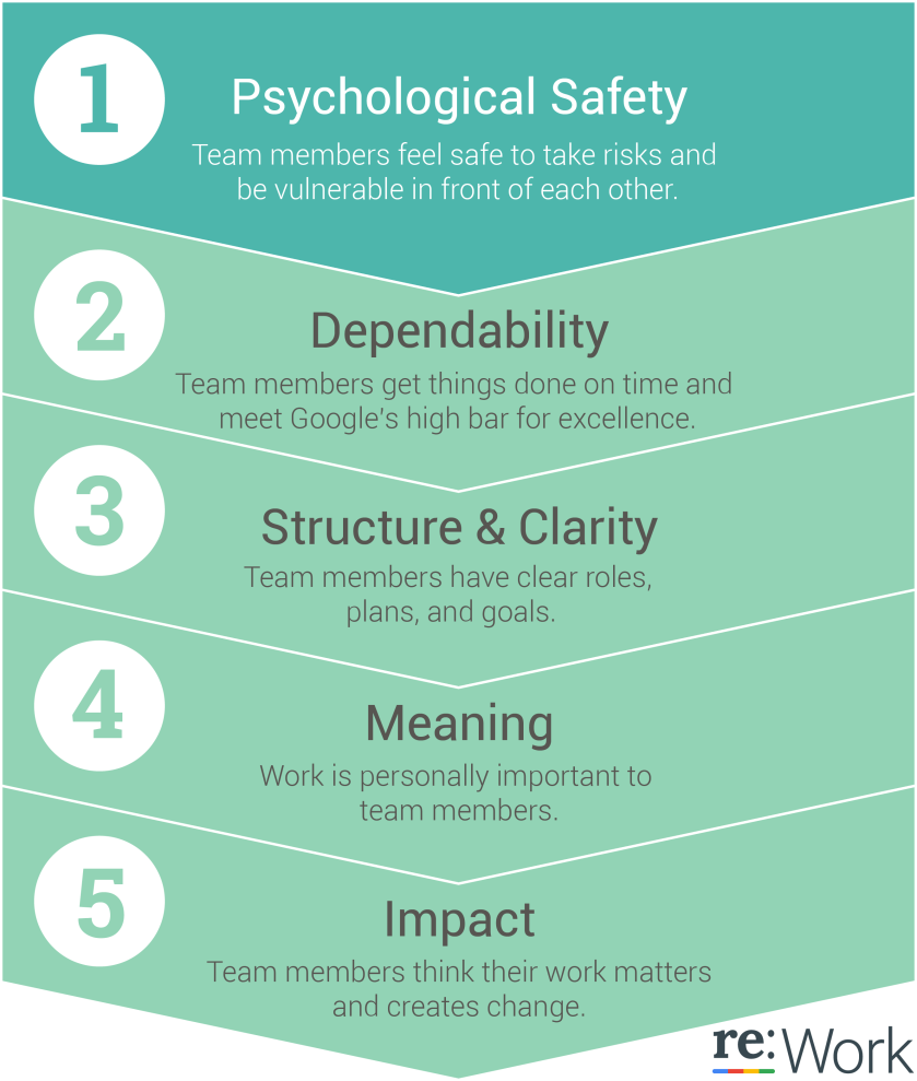 5 Traits of Effective Teams at Google