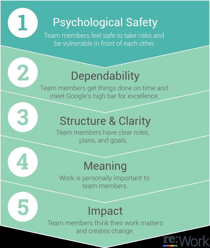5 Traits of Effective Teams at Google